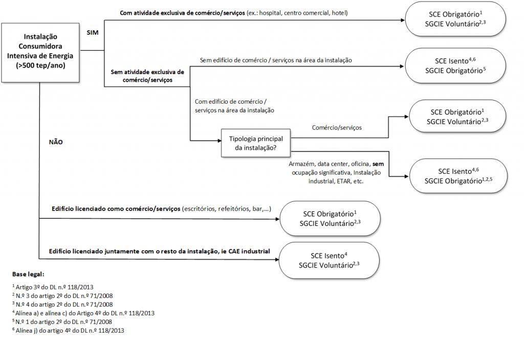 fluxograma com o resumo das obrigatoriedades legais do SCE conjugada com o SGCIE